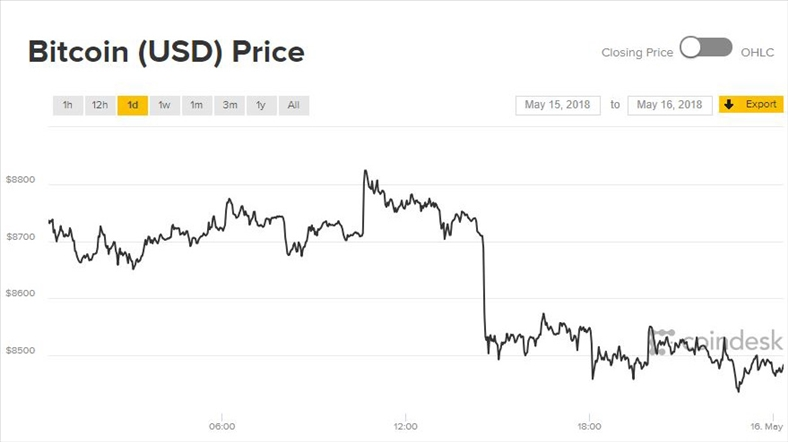 Giá Bitcoin hôm nay 16/5: Quay về nơi bắt đầu