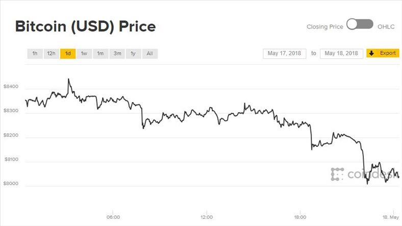 Giá Bitcoin hôm nay 18/5: Chưa hết tuần đã chạm đáy