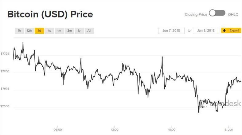 Giá Bitcoin hôm nay 8/6: Diễn biến thiếu ổn định