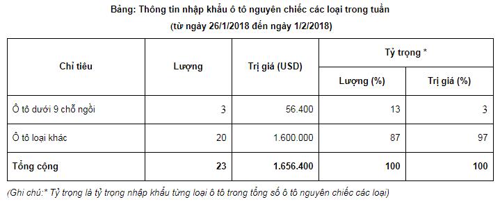 Chỉ có 3 chiếc ô tô nguyên chiếc dưới 9 chỗ ngồi nhập về Việt Nam tuần qua
