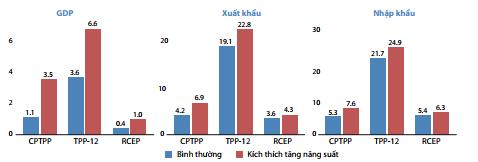 Việt Nam cần vượt qua nhiều thách thức để tối đa hóa lợi ích từ CPTPP