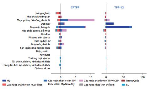 Việt Nam cần vượt qua nhiều thách thức để tối đa hóa lợi ích từ CPTPP 1