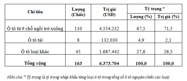Không nhập ô tô con Trung Quốc về Việt Nam từ đầu tháng nay