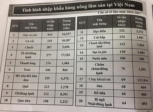 Nông sản Việt cần chú ý gì để chinh phục thị trường Hàn Quốc