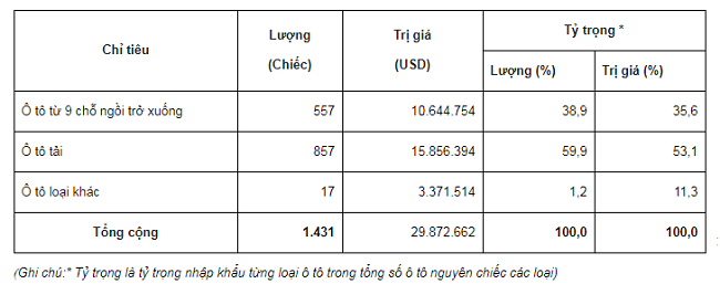Ô tô Thái Lan ồ ạt trở lại thị trường Việt Nam
