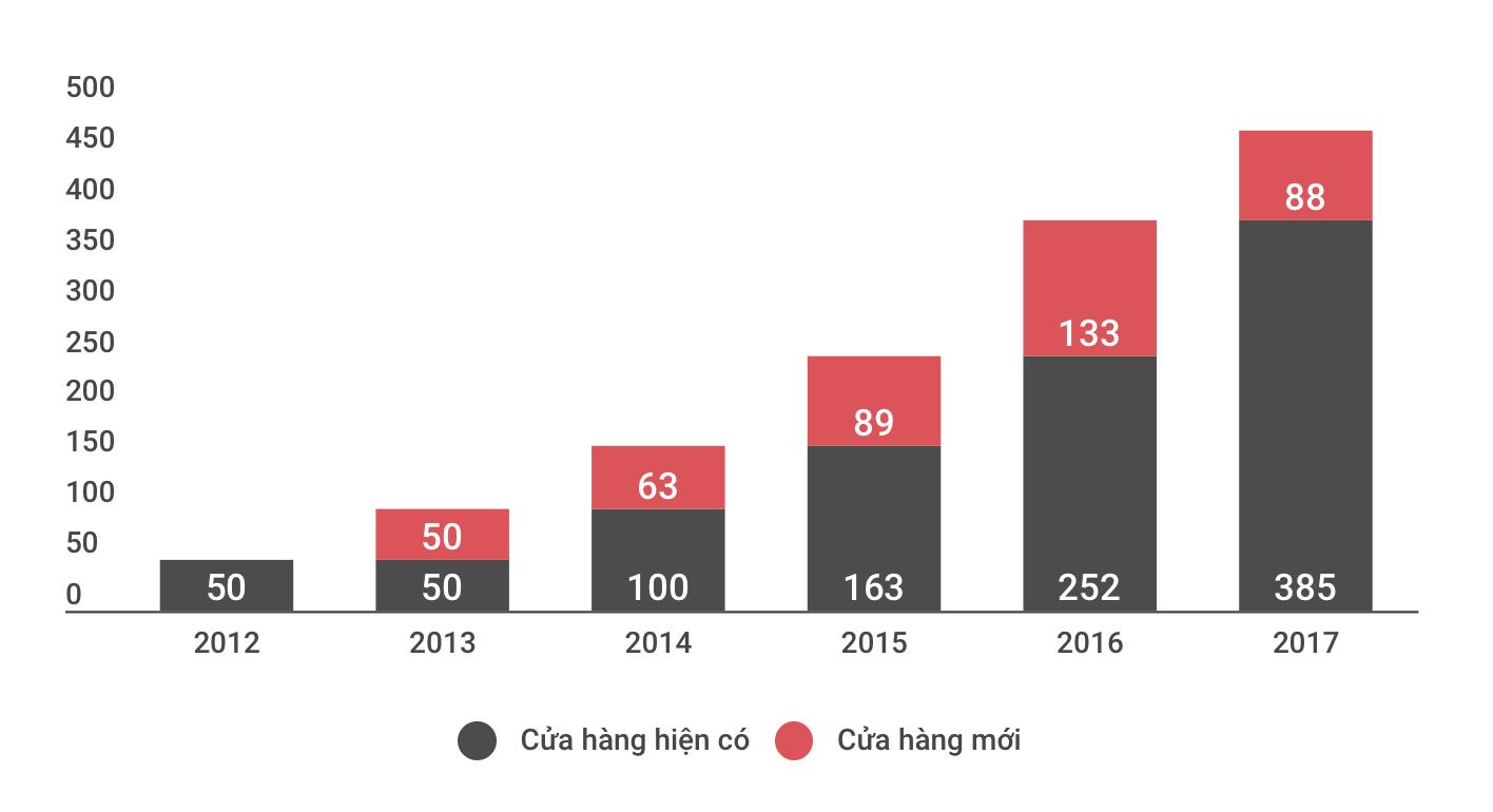 Tháng năm rực rỡ của người đàn bà quyền lực nhất thị trường bán lẻ công nghệ Việt Nam 5