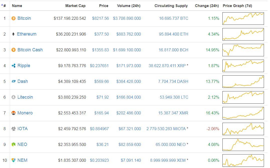 """Giá Bitcoin hôm nay 23/11: """"Nhảy dây"""" quanh 8.200 USD"""