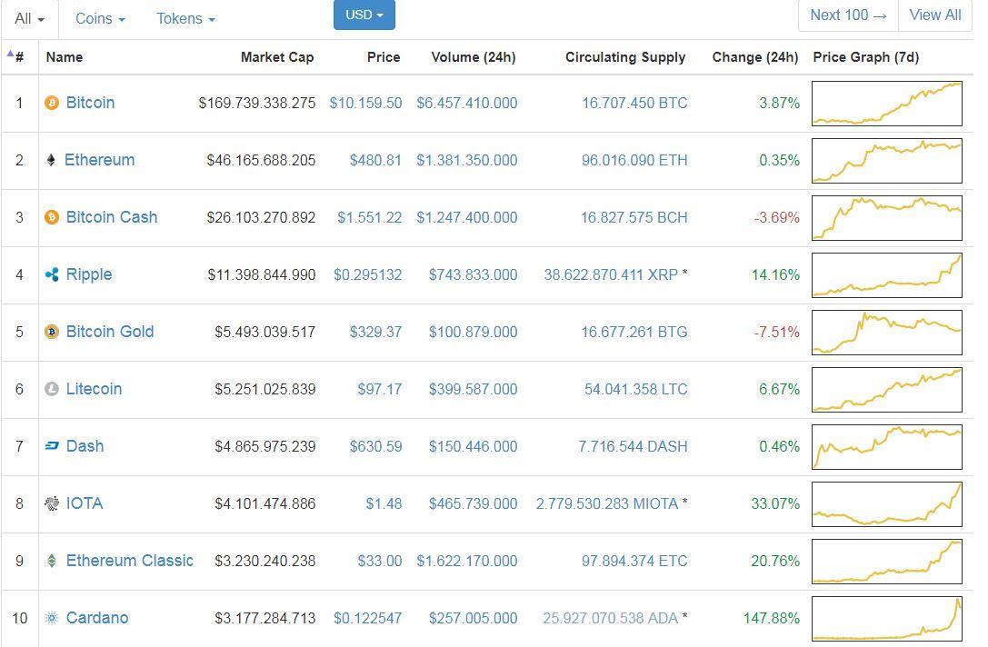 Giá Bitcoin hôm nay 29/11: Không gì là không thể