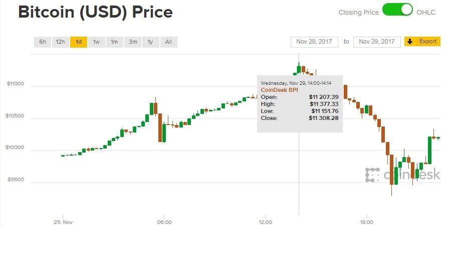 Giá Bitcoin ngày hôm nay 30/11: Nhào lộn qua những kỷ lục