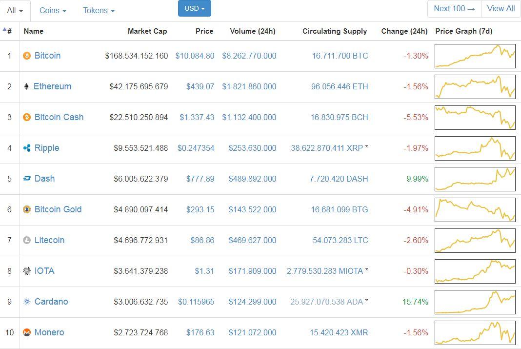 Giá Bitcoin hôm nay 01/12: Biến hóa khôn lường