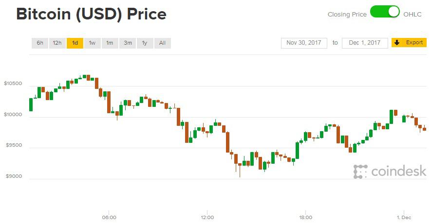 Giá Bitcoin hôm nay 01/12: Sốc do... nghẽn mạch