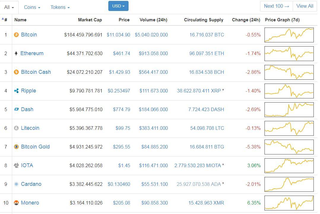 Giá Bitcoin hôm nay 03/12: Như điện tâm đồ
