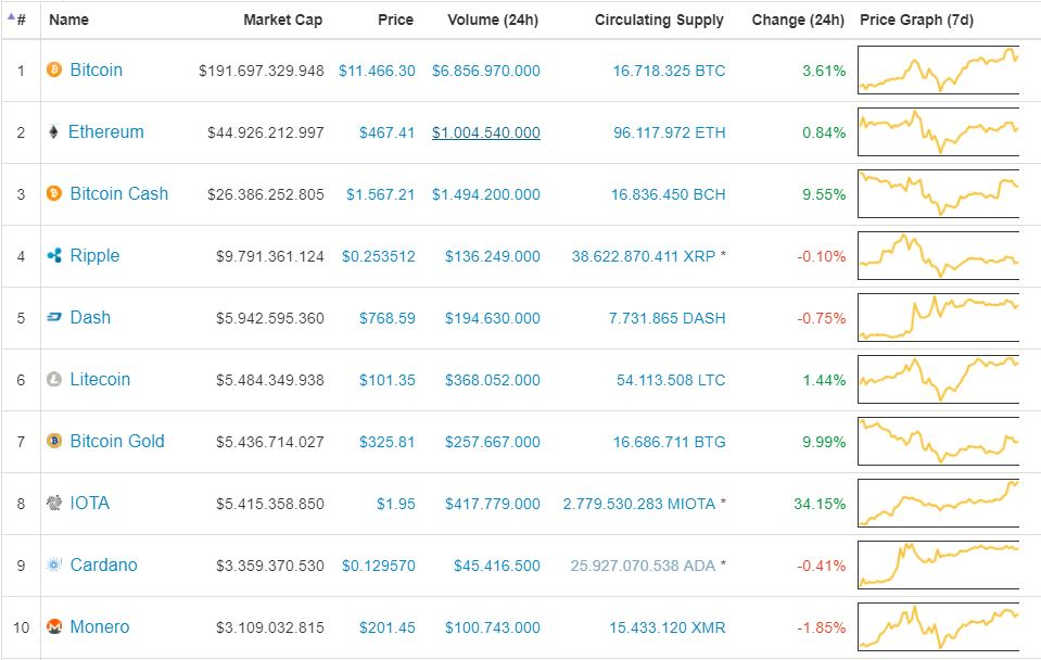 Giá Bitcoin hôm nay 04/12: Chạm đỉnh rồi rơi xuống