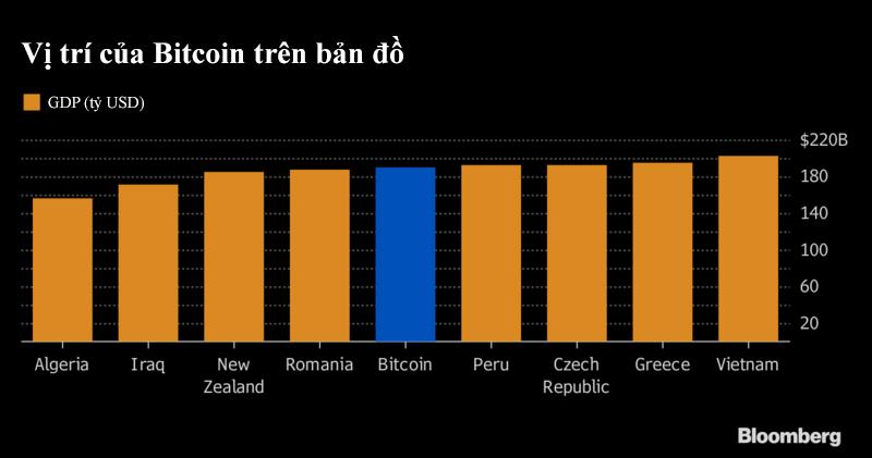 Bitcoin lớn hơn cả Buffett, Boeing và New Zealand