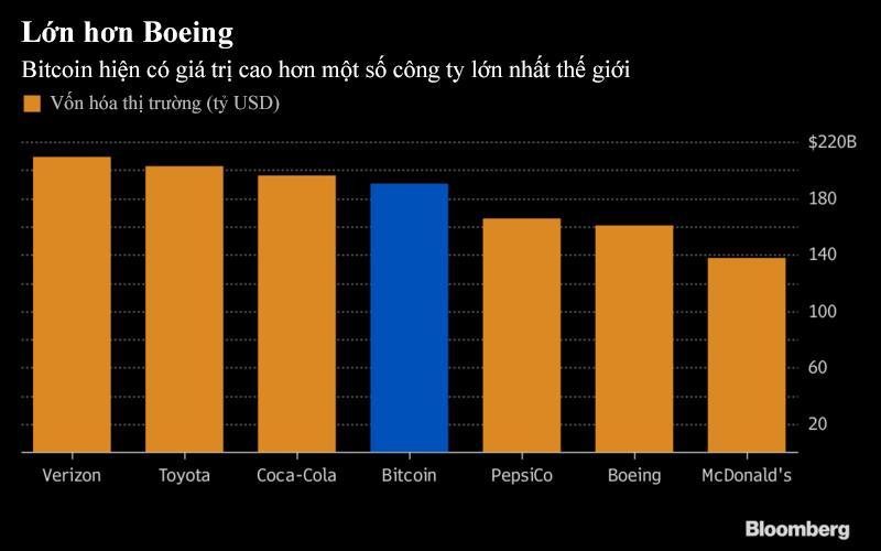 Bitcoin lớn hơn cả Buffett, Boeing và New Zealand 1