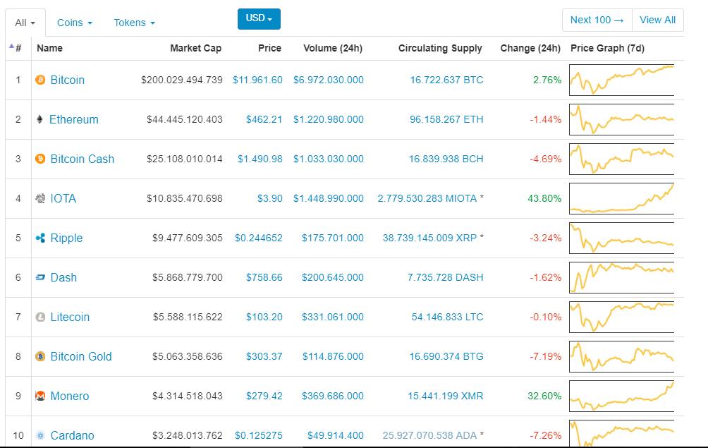 Giá Bitcoin hôm nay 06/12: Vươn tới đỉnh cao mới