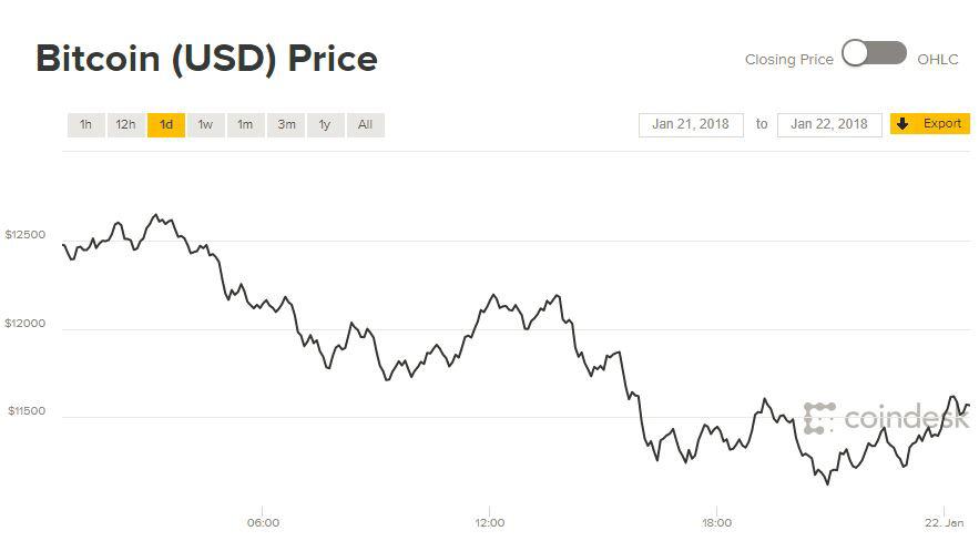 Giá Bitcoin hôm nay 22/1: Chông chênh 12.000 USD