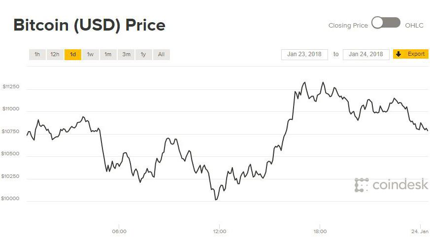 Giá Bitcoin hôm nay 24/1: Vẫn choáng váng