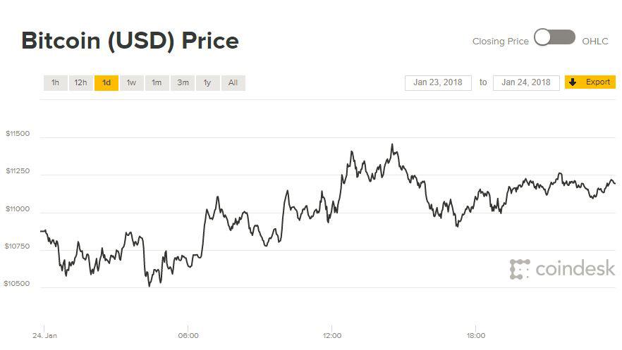 Giá Bitcoin hôm nay 25/1: Chưa có dấu hiệu bứt phá