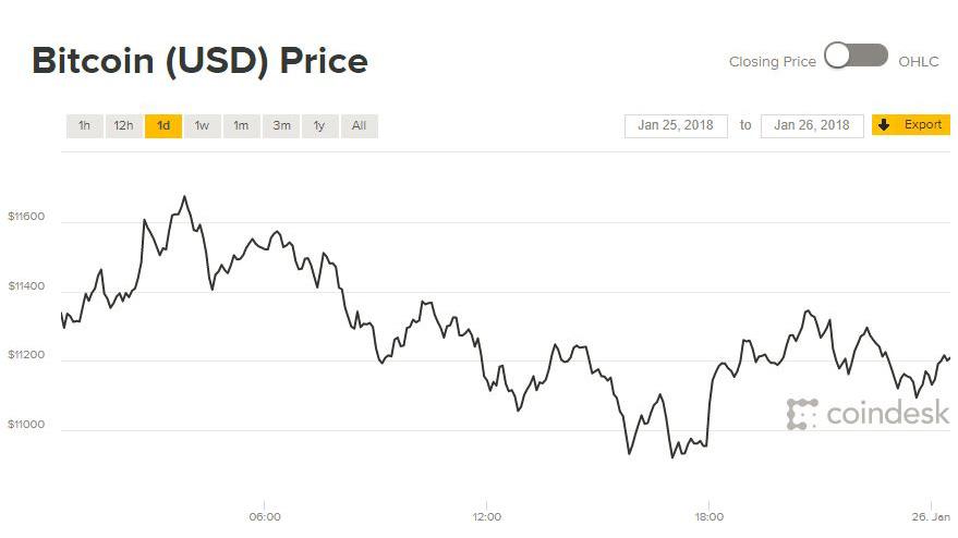 Giá Bitcoin hôm nay 26/1: Rơi vào bế tắc