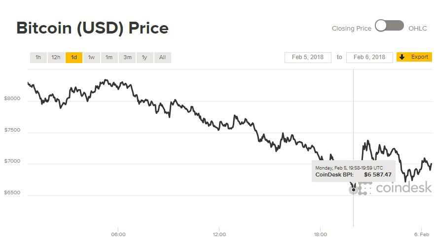 Giá Bitcoin hôm nay 6/2: Đang chạy dần về mo?