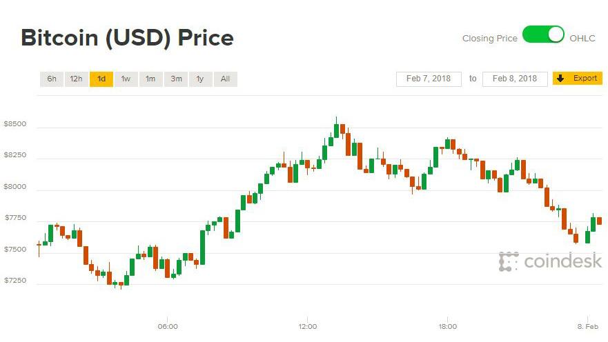 Giá Bitcoin hôm nay 8/2: Đỏ xanh lẫn lộn