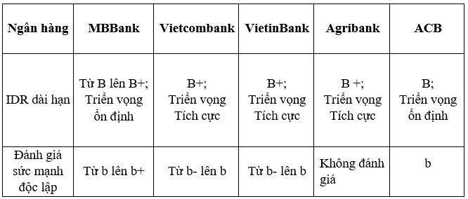 5 ngân hàng Việt được Fitch Ratings xếp hạng tín nhiệm