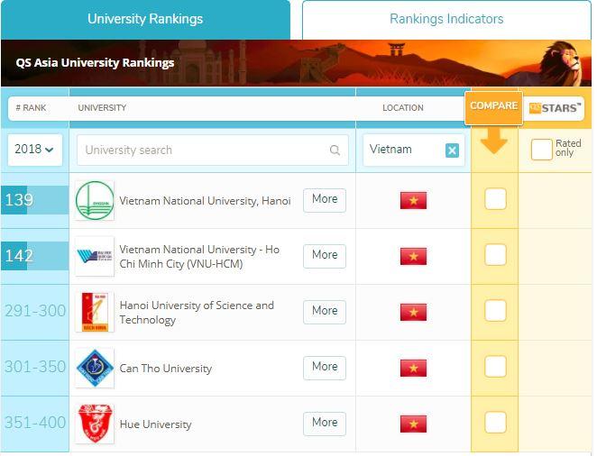 4 trường đại học Việt Nam lọt top 3% tốt nhất châu Á