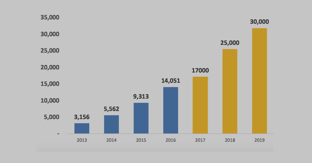 VietJet Air annual passenger traffic: 2013 to 2019*