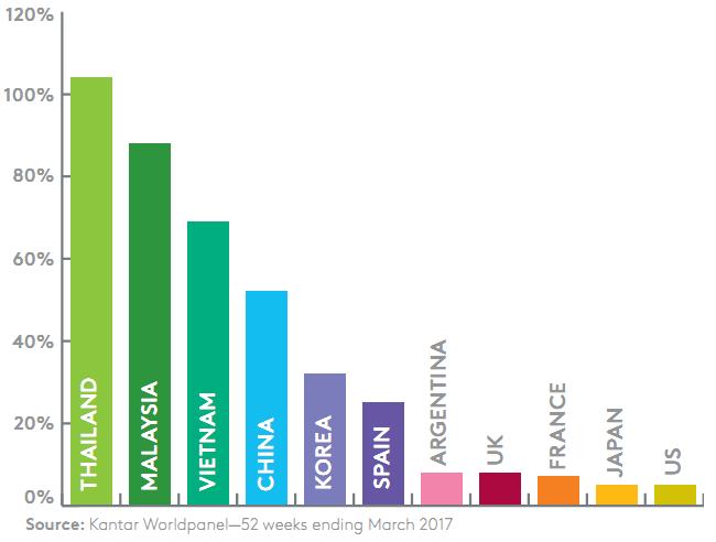 Việt Nam lọt top 3 thị trường thương mại điện tử tăng trưởng nhanh nhất thế giới