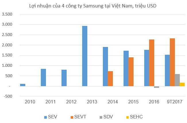 Samsung lãi 19 tỷ USD, gấp đôi vốn đầu tư ở Việt Nam
