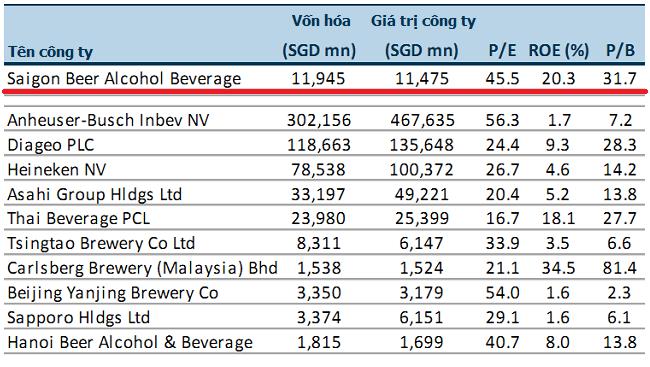 Cổ phiếu ThaiBev mất giá sau thương vụ Sabeco 1