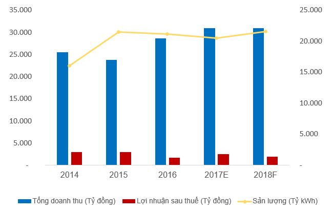 Lợi nhuận của PV Power tăng mạnh trước thềm IPO 1