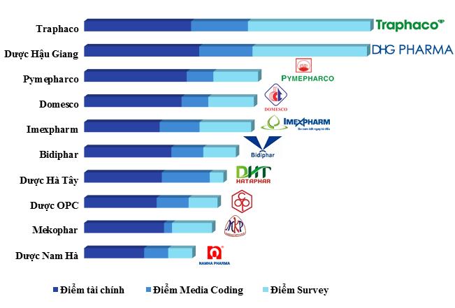 10 công ty dược Việt Nam uy tín năm 2017