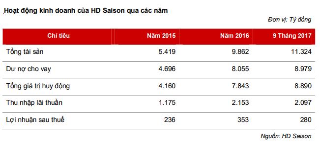Những tiết lộ về công ty tài chính HDSaison của HDBank