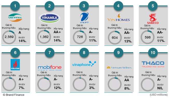 Giám đốc Brand Finance lý giải vì sao thương hiệu Việt có giá trị thấp