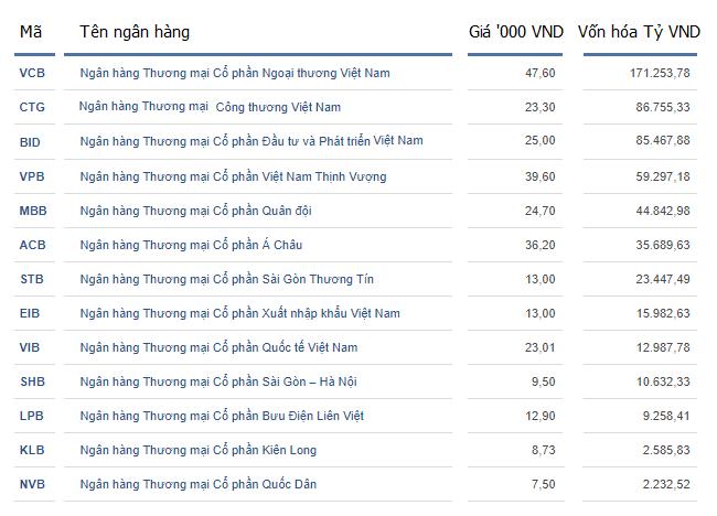 Các ngân hàng Việt Nam chậm niêm yết cổ phiếu