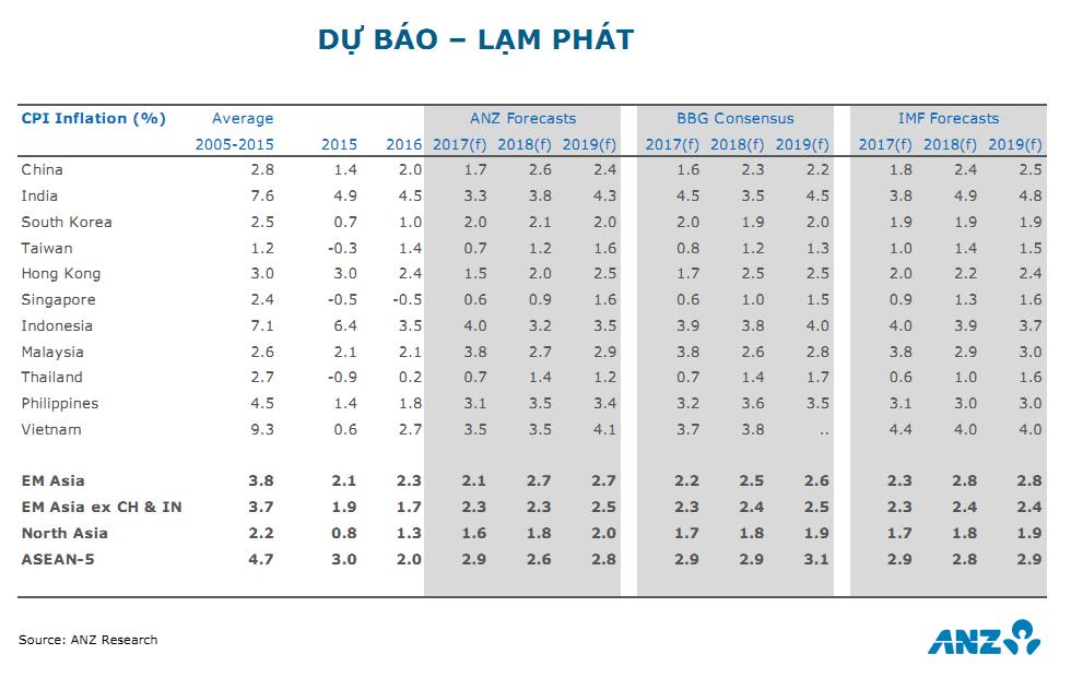 ANZ dự báo tăng trưởng GDP 2018 của Việt Nam đạt 6,8% 6