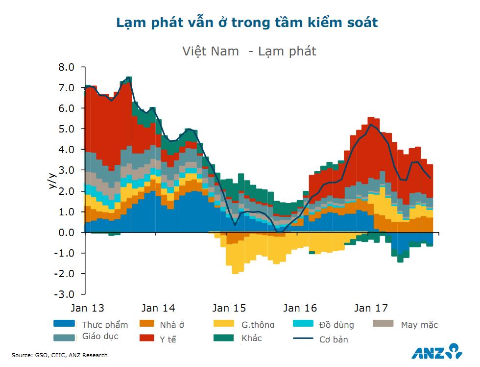 ANZ dự báo tăng trưởng GDP 2018 của Việt Nam đạt 6,8% 1
