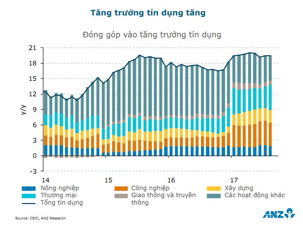 ANZ dự báo tăng trưởng GDP 2018 của Việt Nam đạt 6,8% 7