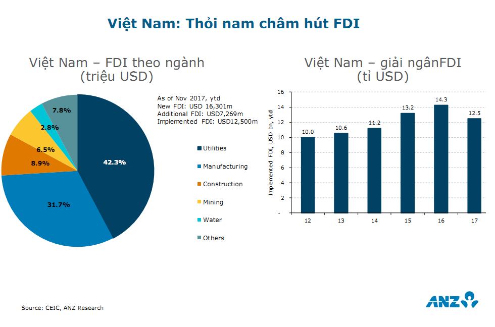 ANZ dự báo tăng trưởng GDP 2018 của Việt Nam đạt 6,8% 3