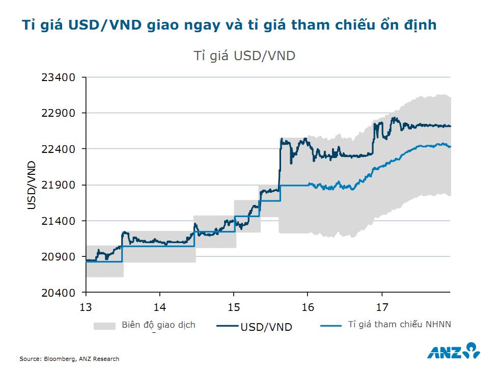ANZ dự báo tăng trưởng GDP và CPI năm 2018 của Việt Nam 6