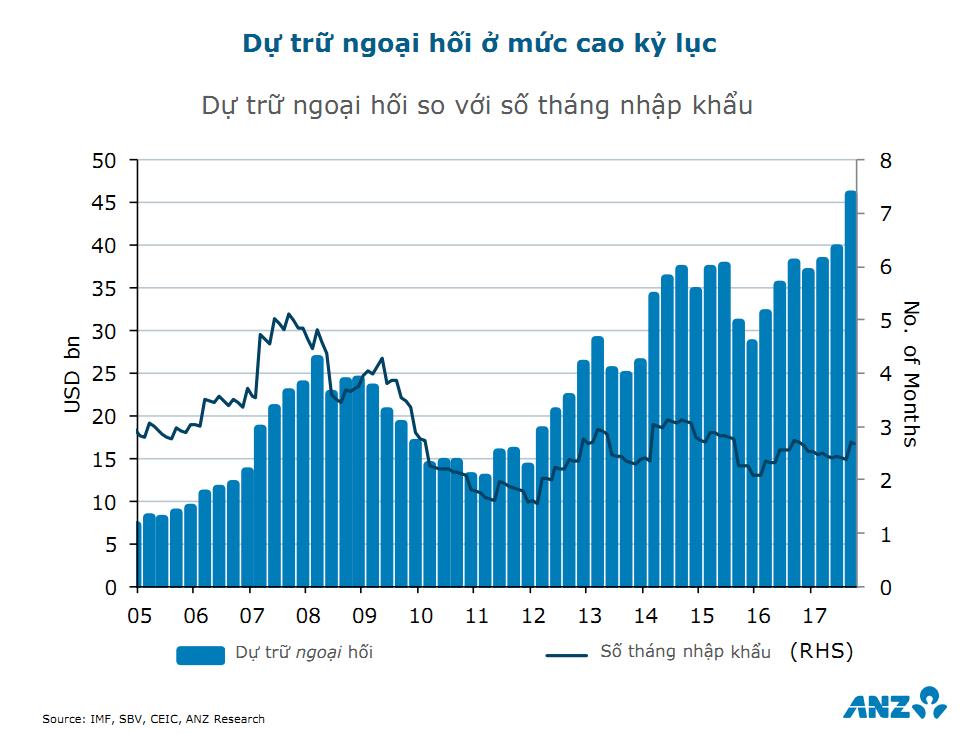 ANZ dự báo tăng trưởng GDP 2018 của Việt Nam đạt 6,8% 4