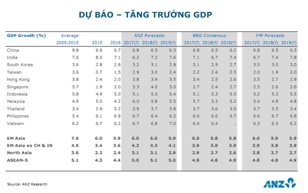 ANZ dự báo tăng trưởng GDP 2018 của Việt Nam đạt 6,8% 5