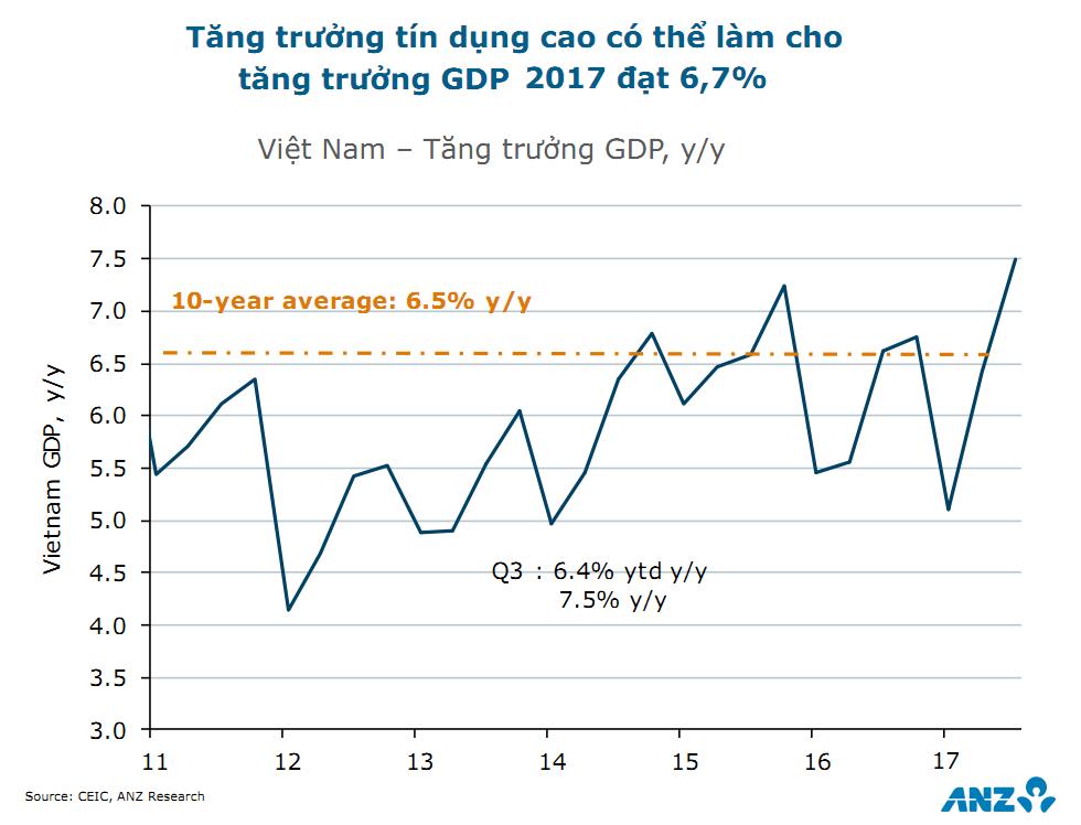 ANZ dự báo tăng trưởng GDP 2018 của Việt Nam đạt 6,8%