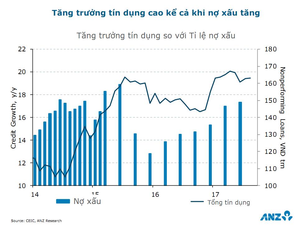 ANZ dự báo tăng trưởng GDP 2018 của Việt Nam đạt 6,8% 8