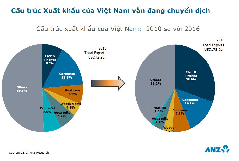 ANZ dự báo tăng trưởng GDP 2018 của Việt Nam đạt 6,8% 2
