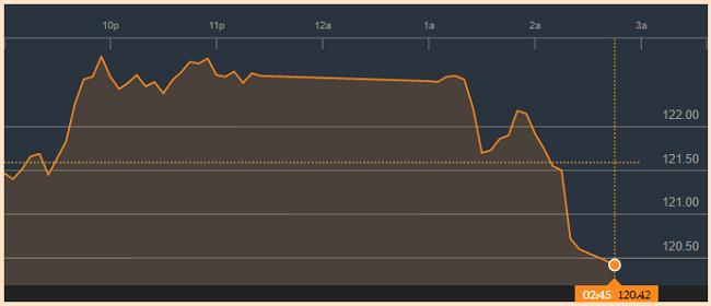 Thị trường chứng khoán bất ngờ lao dốc, VNIndex mất 28 điểm 1