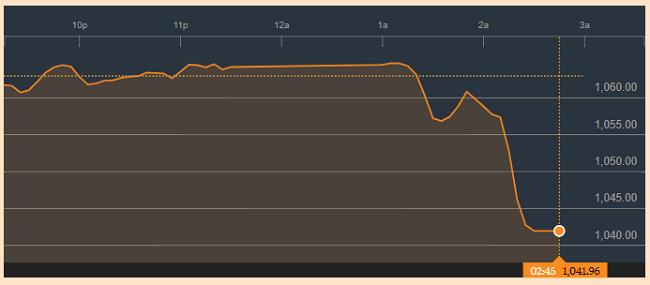 Thị trường chứng khoán bất ngờ lao dốc, VNIndex mất 28 điểm