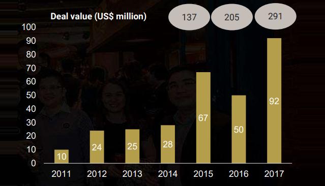 291 triệu USD đầu tư vào startup Việt năm 2017